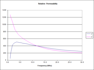 LO1238 Permiability Graph Generated by Owen VK2OMD